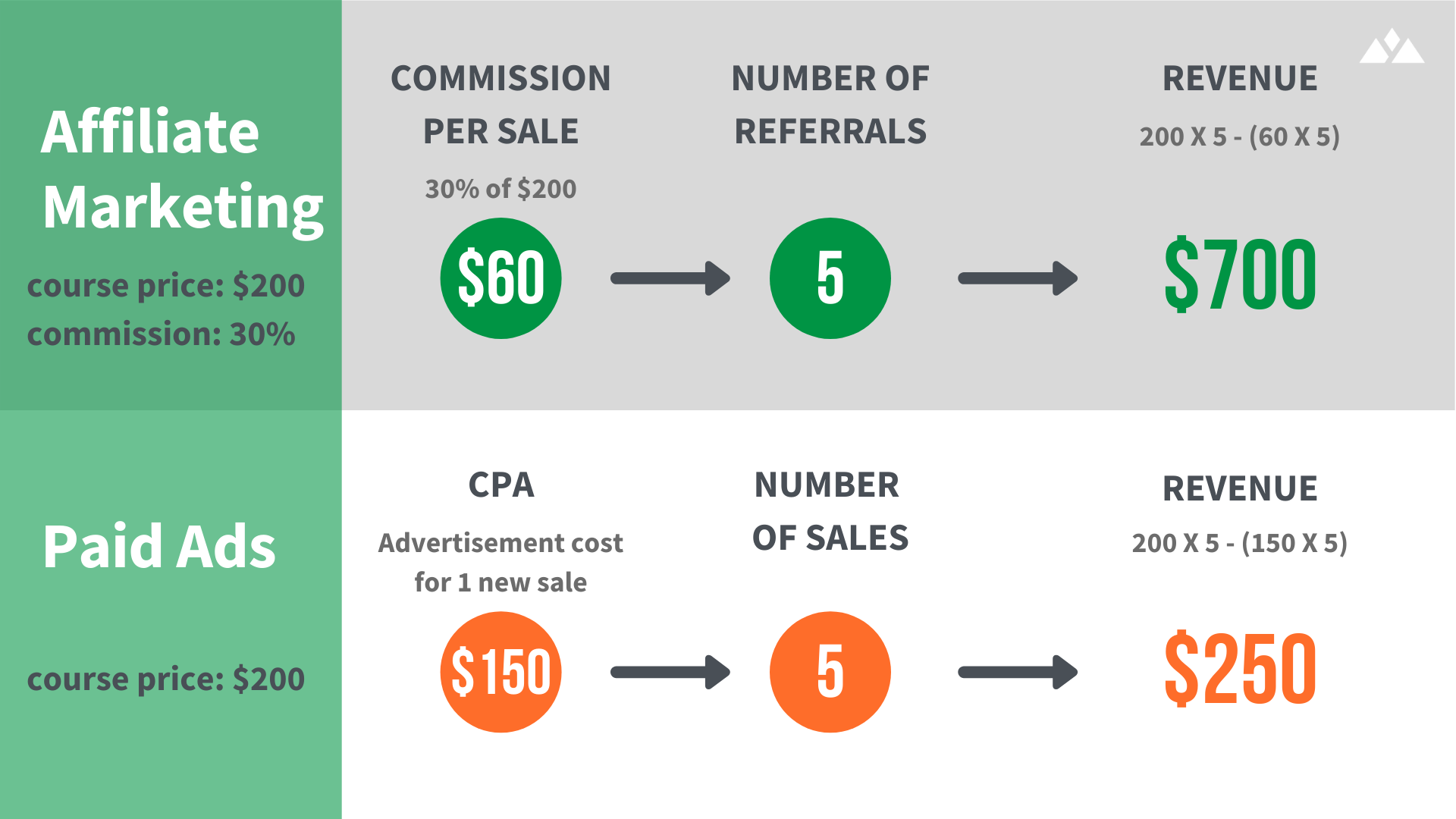 net revenue per sale after paying referral commissions to affiliates illustration versus running paid advertising
