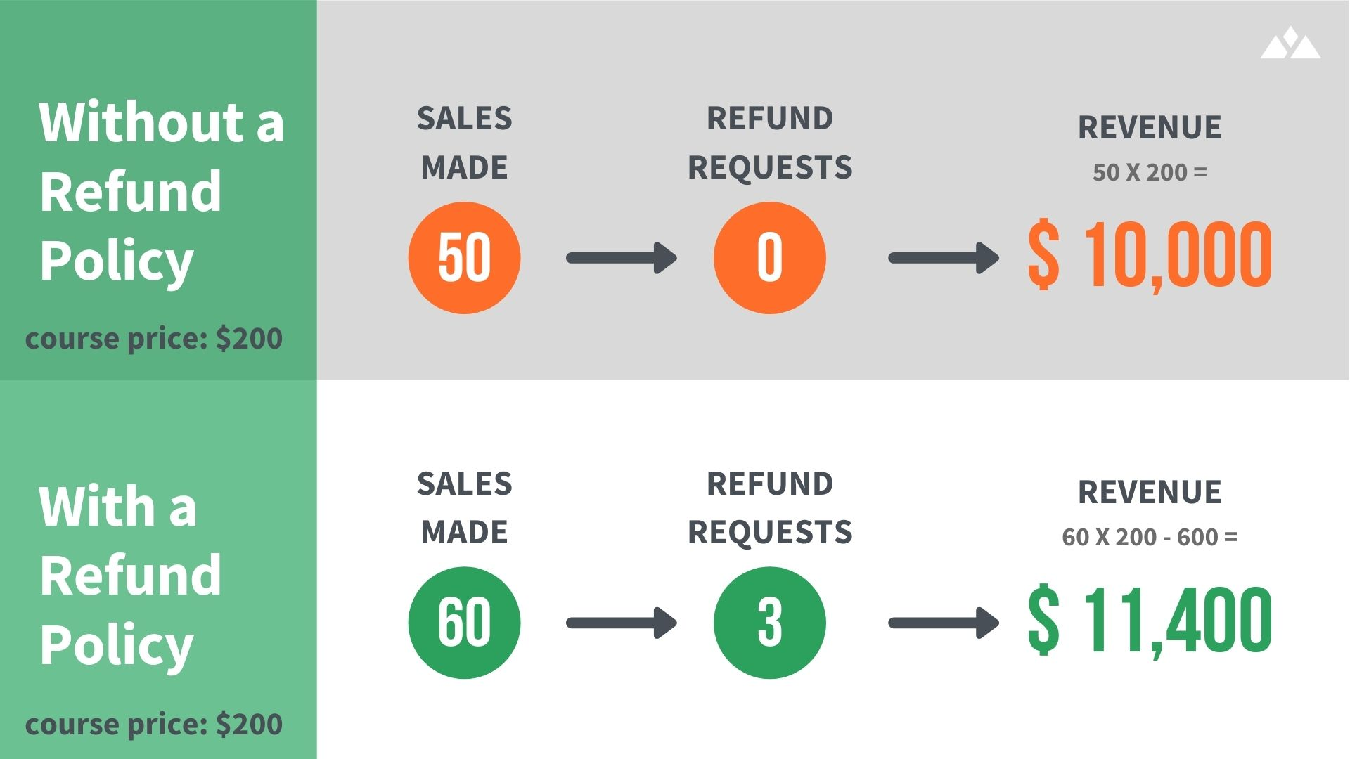 calculation of increased revenue as a result of a better online course refund policy