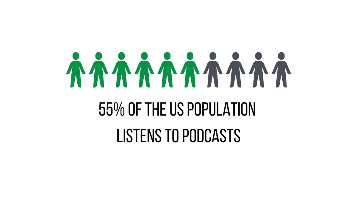 55 percent of the United States listens to podcasts graph