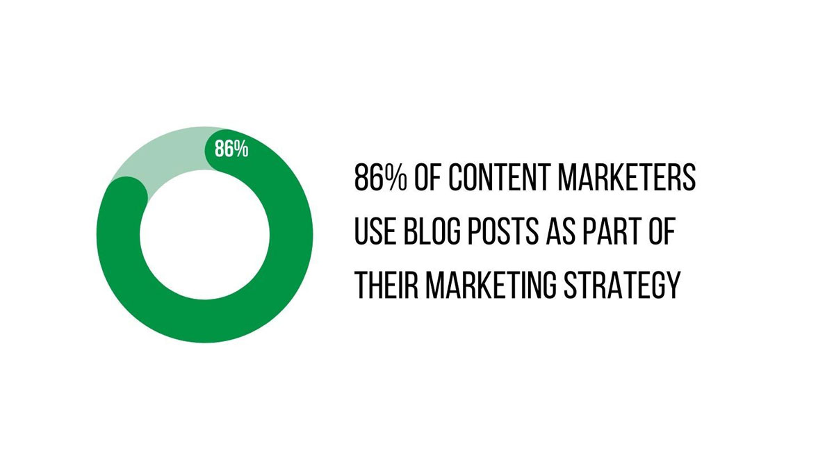 86 percent of marketers use blog posts graph