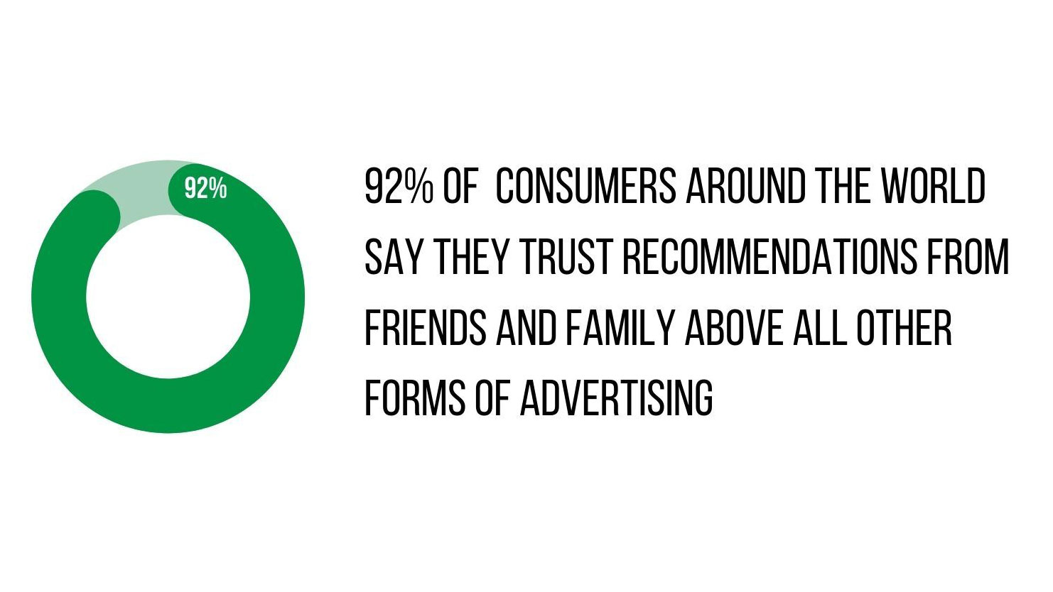 92 percent of consumers trust word of mouth marketing graph