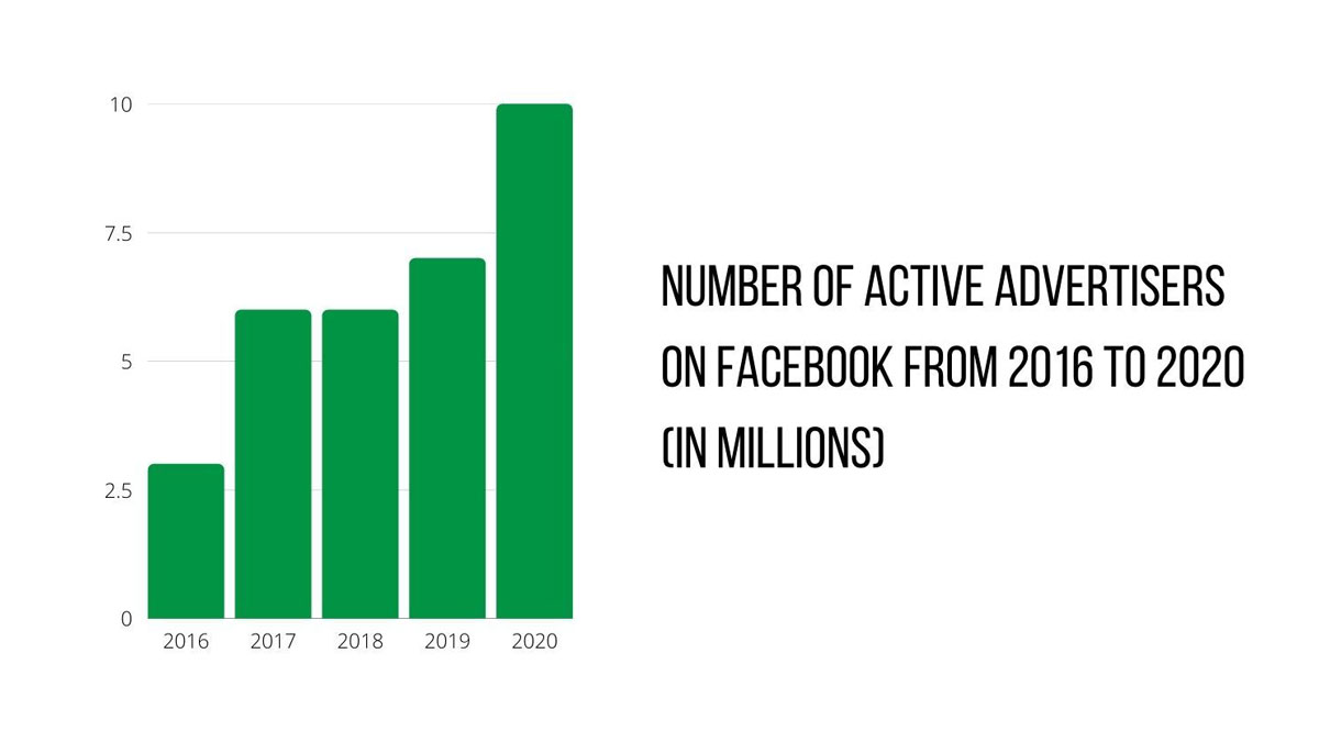 graph of the number of facebook advertisers from 2016-2020