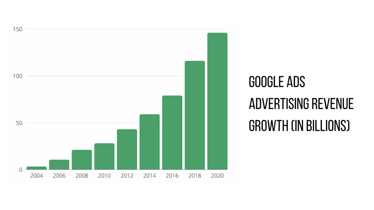 graph of google ads revenue from 2004 through 2020