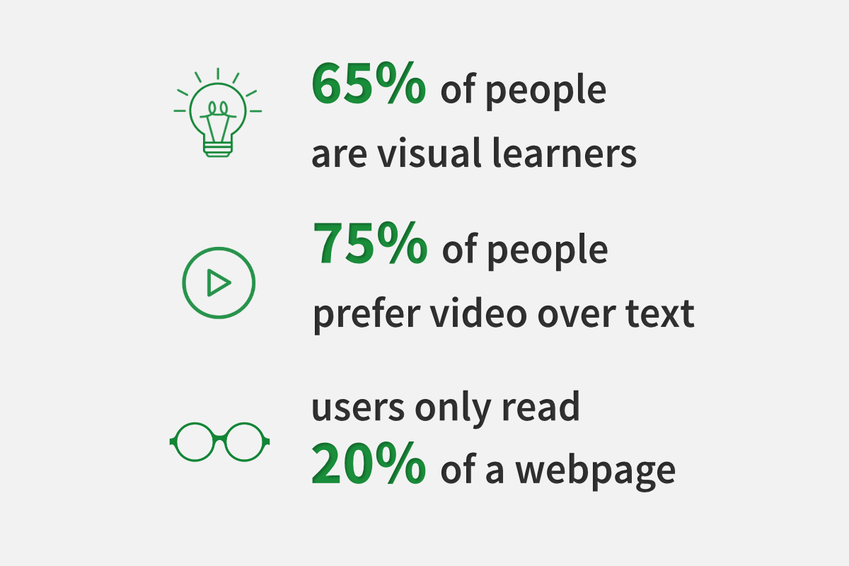 Statistics about engagement in online courses based on lesson formats