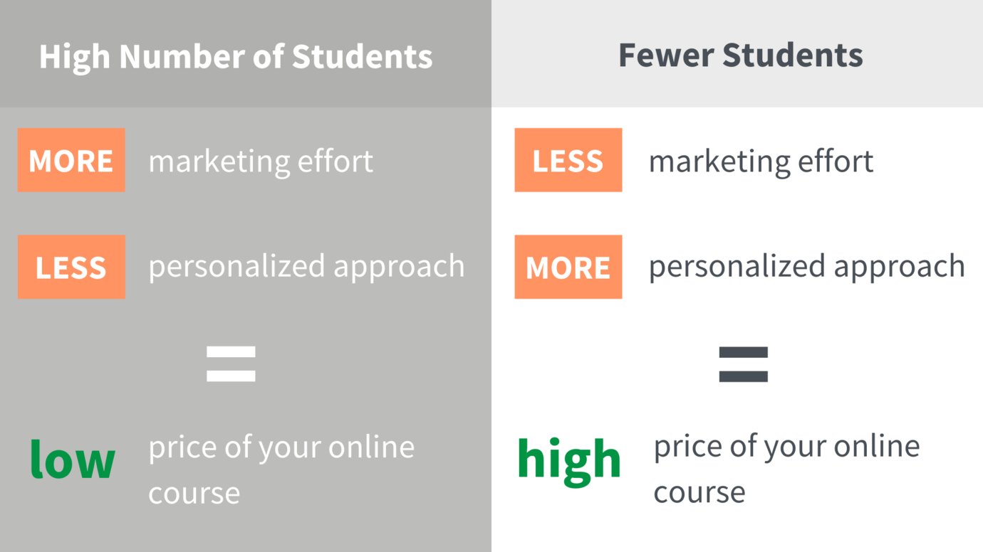 How many students do you need to make money as an online course creator