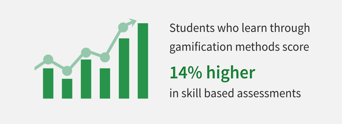 students who learn through gamification methods score 14 higher in skill-based assessments