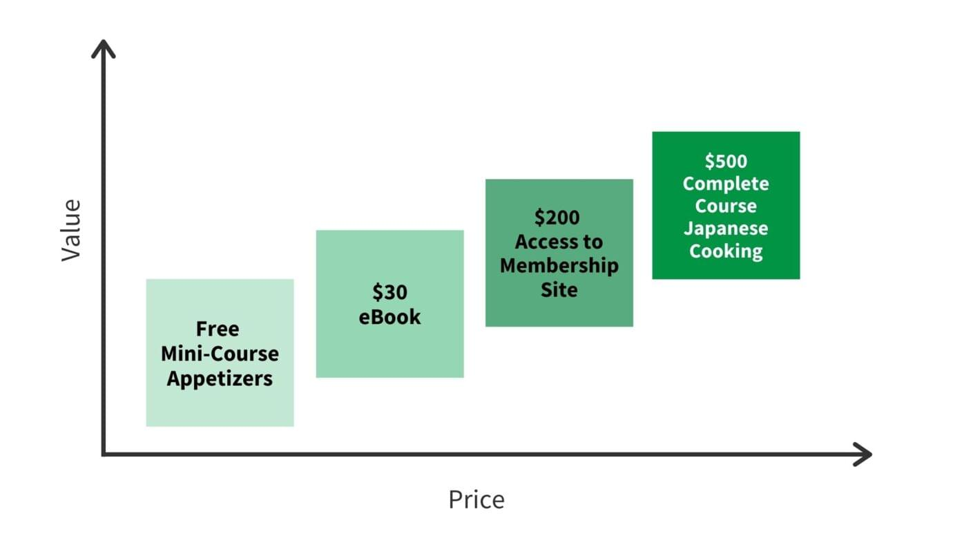 Example of Value Ladder for online course or membership site