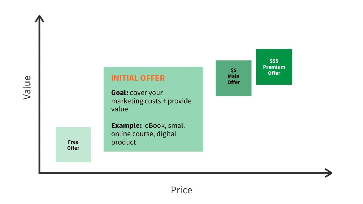The initial offer second step of the value ladder for online course