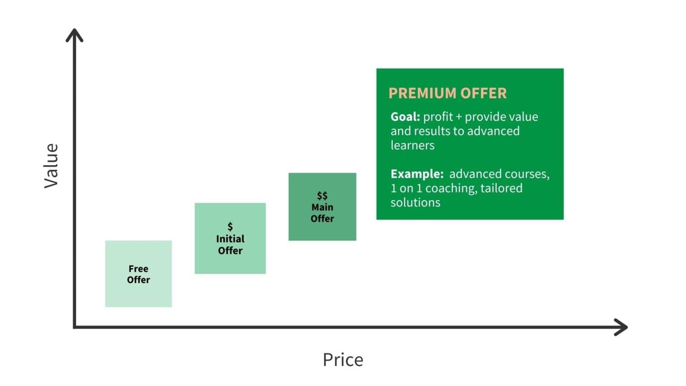 The premium offer last step of the value ladder for online course