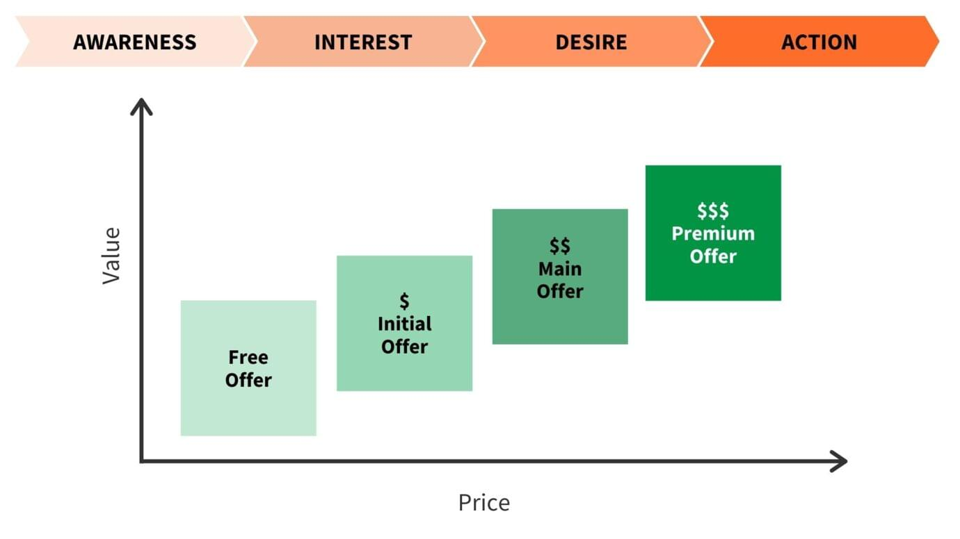 How to use the AIDA model to structure the value ladder for online course business