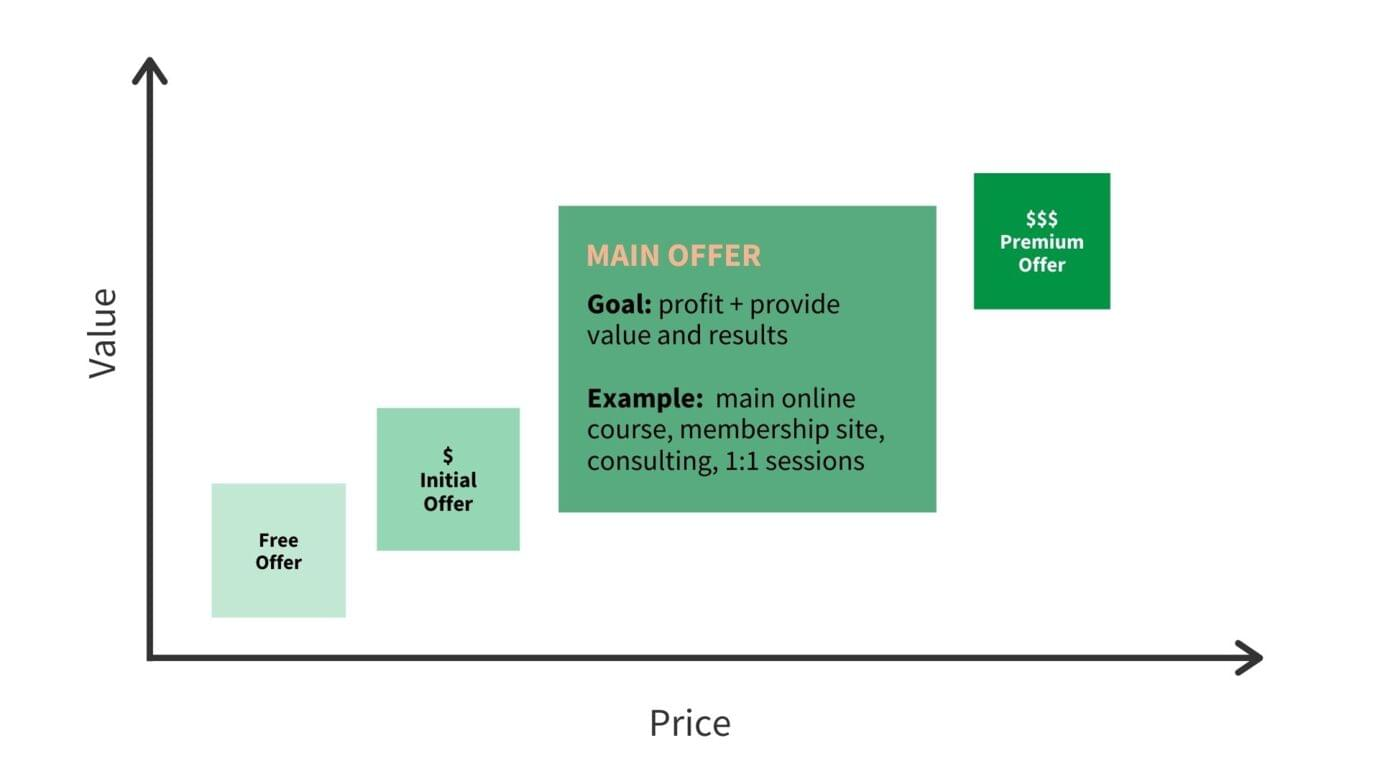 The main offer third step of the value ladder for online course